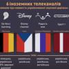 Шість телеканалів за кордоном мають українські звукові доріжки, – Нацрада