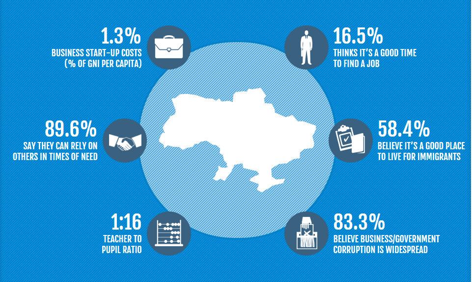 Індекс процвітання України - 2014 Джерело: prosperity.com