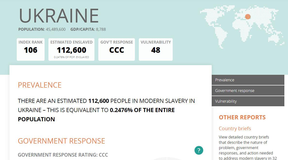 Джерело: globalslaveryindex.org